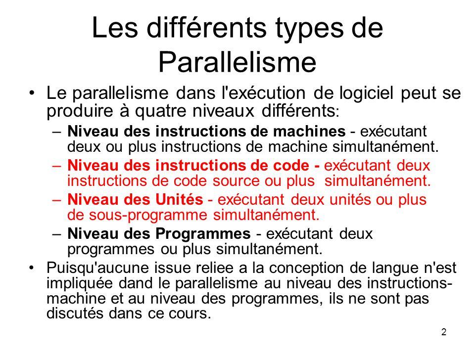2 Les différents types de Parallelisme Le parallelisme dans l'exécution de logiciel peut se produire à quatre niveaux différents : –Niveau des instruc