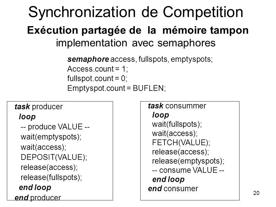 20 Synchronization de Competition Exécution partagée de la mémoire tampon implementation avec semaphores semaphore access, fullspots, emptyspots; Acce