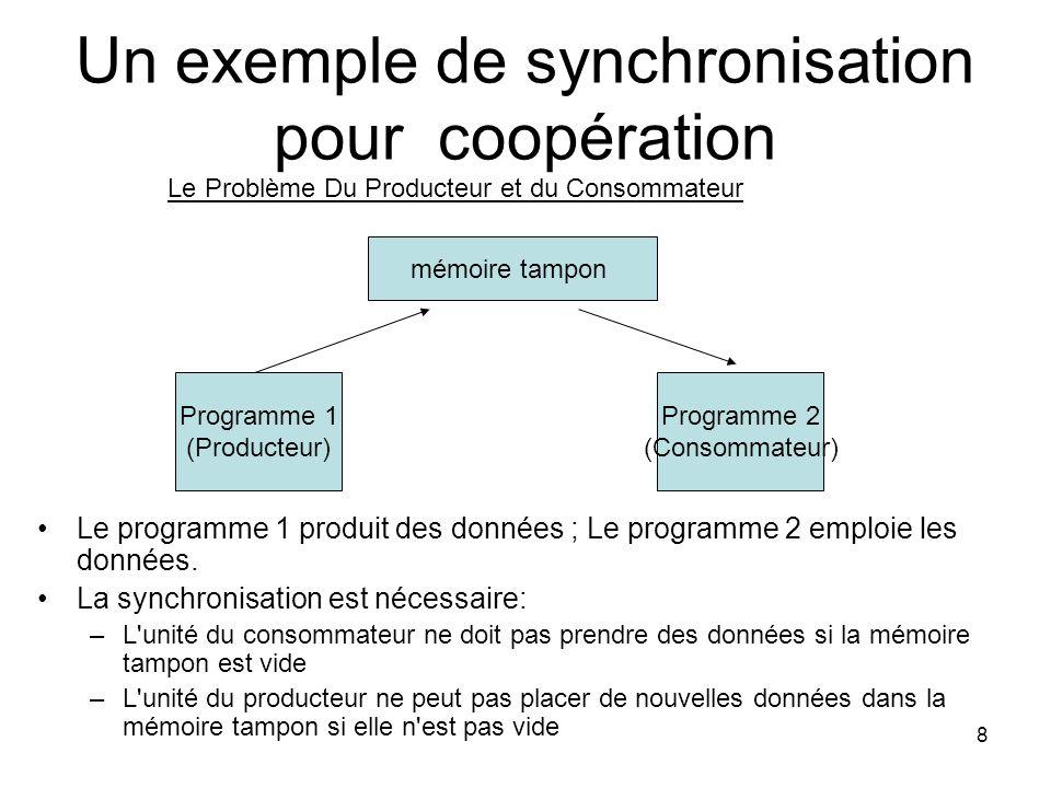 19 Synchronisation De Coopération: Le Problème Du Producteur Consommateur défini à l aide des sémaphores semaphore fullspots, emptyspots; fullspot.count = 0 Emptyspot.count = BUFLEN task producer loop -- produce VALUE -- wait(emptyspots); DEPOSIT(VALUE); release(fullspots); end loop end producer task consummer loop wait(fullspots); FETCH(VALUE); release(emptyspots); -- consume VALUE -- end loop end consumer