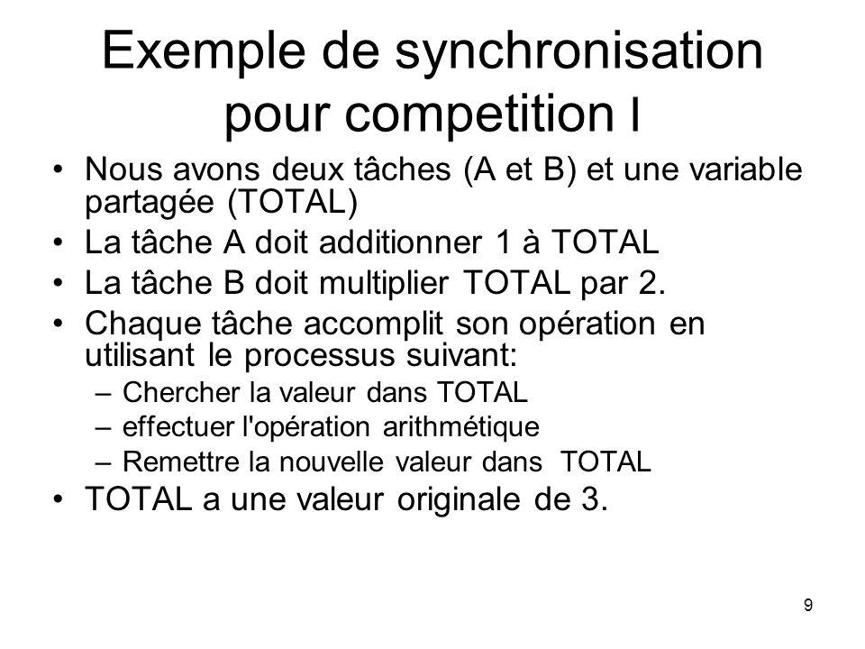 10 Exemple de synchronisation pour competition II Sans synchronisation pour competition, 4 valeures peuvent résulter de l exécution des deux tâches: –Si A saccomplit avant que B ne commence 8 –Si A et B cherchent le TOTAL avant que l un ou l autre remette la nouvelle valeur dedans, alors nous avons: Si A remet la nouvelle valeur dans TOTAL en premier 6 Si B remet la nouvelle valeur dans TOTAL en premier 4 –Si B saccomplit avant qu A ne commence 7 Ce genre de situation s appelle un état de course parce que deux taches ou plus font la course pour utiliser les ressources partagées et le résultat dépend de quelle tache arrive la premiere.