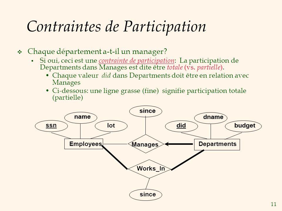 11 Contraintes de Participation Chaque département a-t-il un manager.