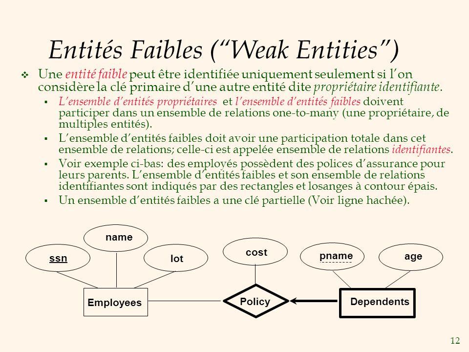 12 Entités Faibles (Weak Entities) Une entité faible peut être identifiée uniquement seulement si lon considère la clé primaire dune autre entité dite propriétaire identifiante.