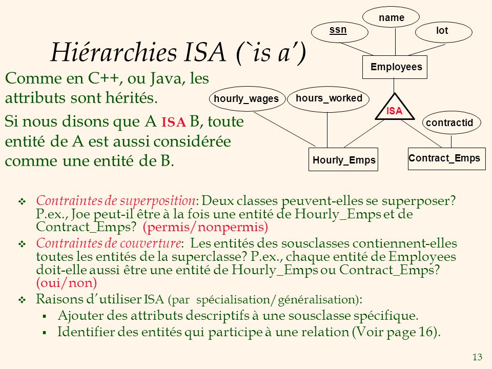 13 Hiérarchies ISA (`is a) Contract_Emps name ssn Employees lot hourly_wages ISA Hourly_Emps contractid hours_worked Comme en C++, ou Java, les attrib