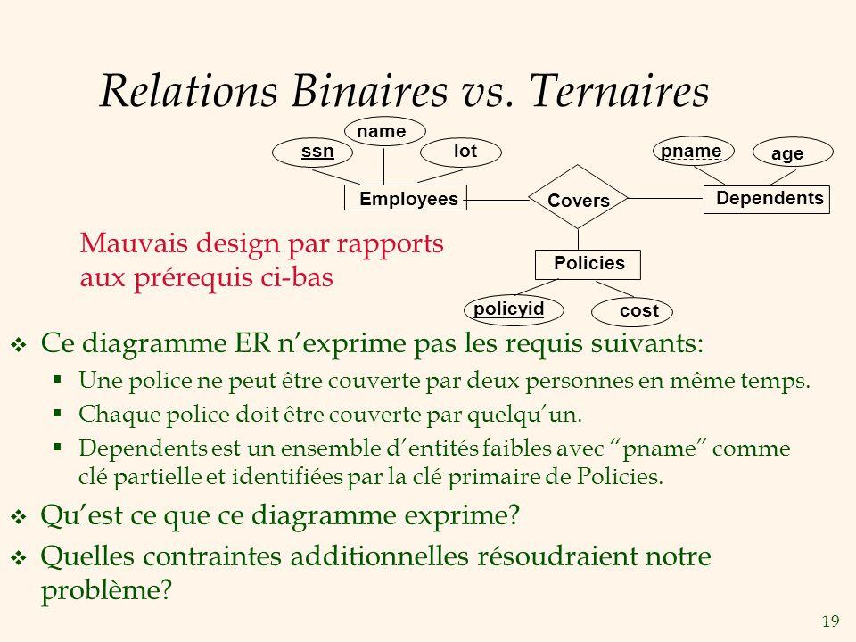 19 Relations Binaires vs.