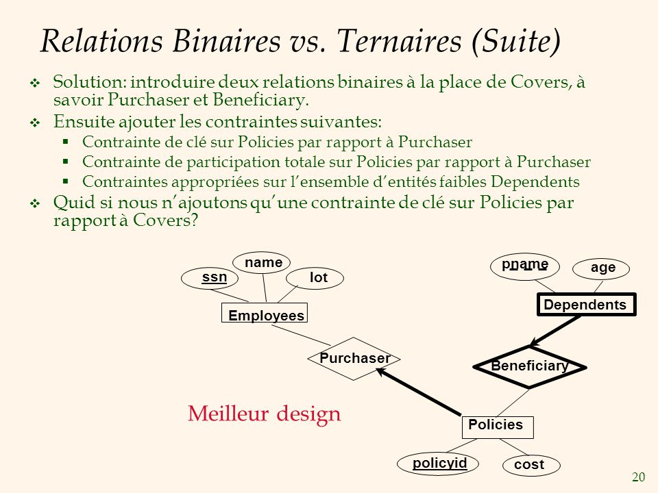 20 Relations Binaires vs. Ternaires (Suite) Solution: introduire deux relations binaires à la place de Covers, à savoir Purchaser et Beneficiary. Ensu