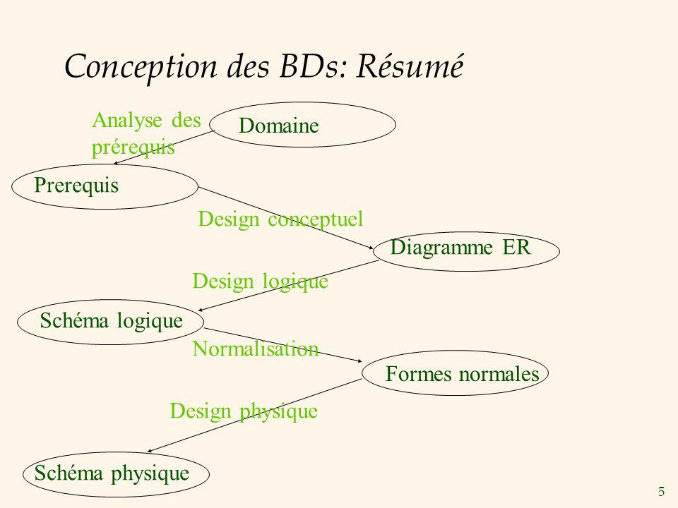 5 Conception des BDs: Résumé Domaine Prerequis Diagramme ER Schéma logique Formes normales Schéma physique Analyse des prérequis Design conceptuel Design logique Normalisation Design physique