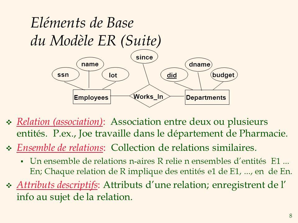 8 Eléments de Base du Modèle ER (Suite) Relation (association) : Association entre deux ou plusieurs entités.