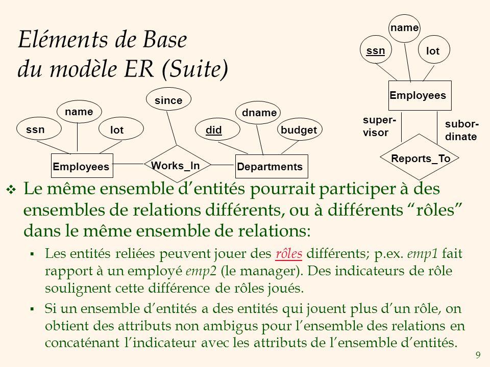 9 Eléments de Base du modèle ER (Suite) Le même ensemble dentités pourrait participer à des ensembles de relations différents, ou à différents rôles dans le même ensemble de relations: Les entités reliées peuvent jouer des rôles différents; p.ex.