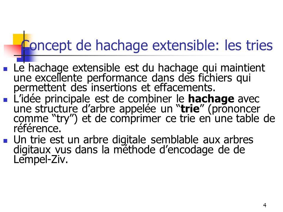 5 Concept de hachage extensible: les tries Un trie est un arbre de recherche dont le facteur de branchement correspond au nombre déléments quil y a dans lalphabet en usage.