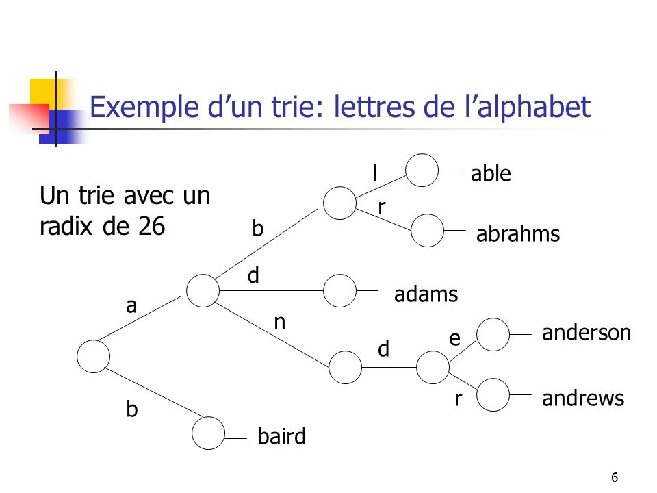 7 Exemple dun trie: nombres décimaux 1 1 3 5 6 3 7 5 2 6 3 8 1136 1153 1629 3182 7263 7268 7521 Un trie avec un radix de 10
