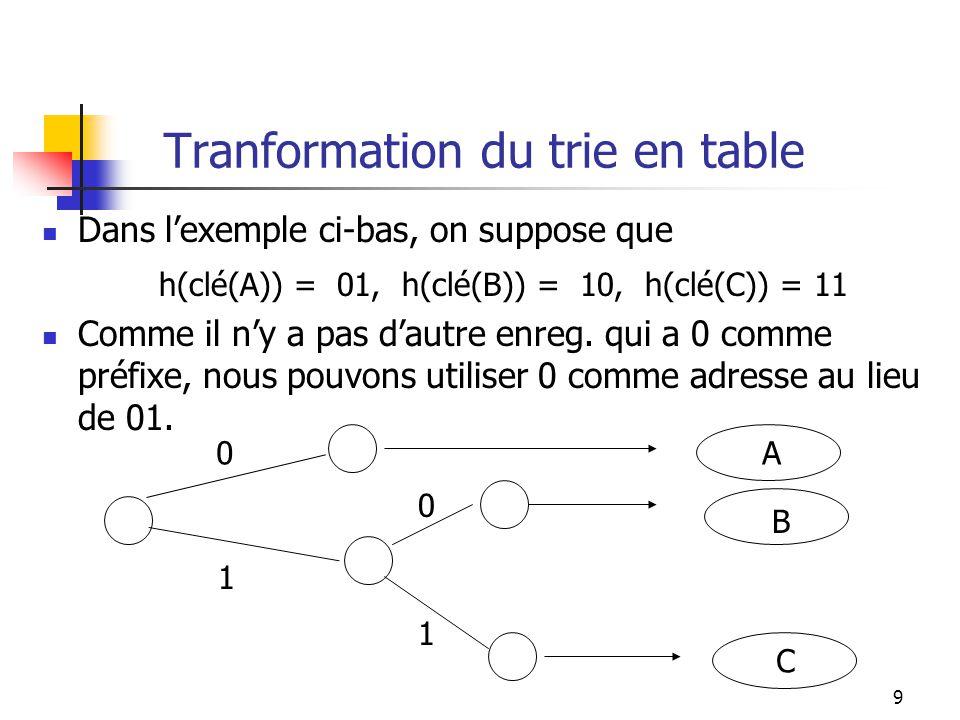 10 Tranformation du trie en table Problème: 1.