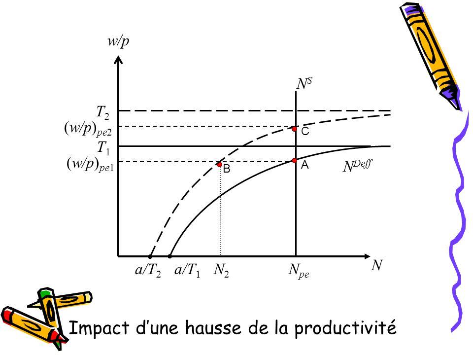 Impact dune hausse de la productivité N Deff NSNS N N pe N2N2 T1T1 (w/p) pe1 w/p a/T 1 a/T 2 (w/p) pe2 T2T2 A B C