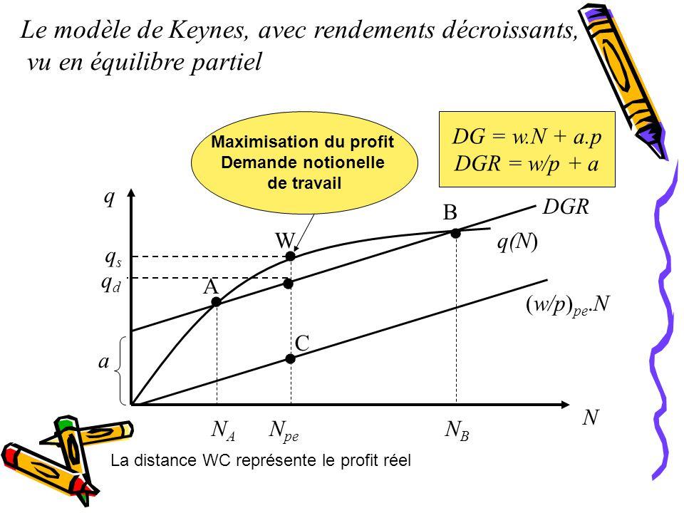 a q N NANA N pe NBNB DGR q(N) (w/p) pe.N W A B C Le modèle de Keynes, avec rendements décroissants, vu en équilibre partiel DG = w.N + a.p DGR = w/p + a qsqs qdqd Maximisation du profit Demande notionelle de travail La distance WC représente le profit réel