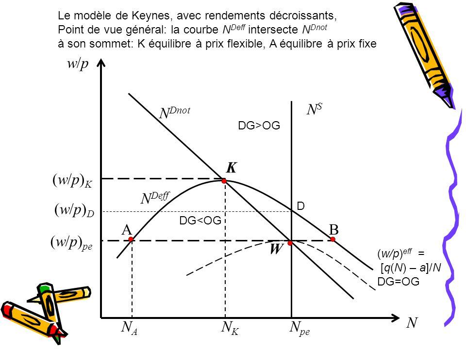 N pe NSNS N Dnot N Deff w/pw/p NKNK NANA (w/p)K(w/p)K (w/p) pe W K N AB (w/p) eff = [q(N) – a]/N DG=OG DG>OG DG<OG Le modèle de Keynes, avec rendements décroissants, Point de vue général: la courbe N Deff intersecte N Dnot à son sommet: K équilibre à prix flexible, A équilibre à prix fixe (w/p)D(w/p)D D