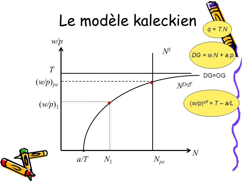 Le modèle kaleckien N Deff NSNS N N pe N1N1 T (w/p) pe (w/p) 1 w/p a/T DG=OG q = T.N DG = w.N + a.p (w/p) eff = T – a/L