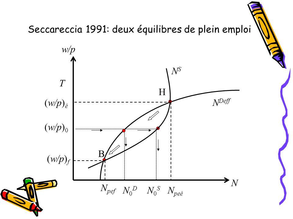 Seccareccia 1991: deux équilibres de plein emploi N Deff NSNS N N peé N0DN0D T (w/p) é (w/p) 0 w/p N pef (w/p) f N0SN0S B H
