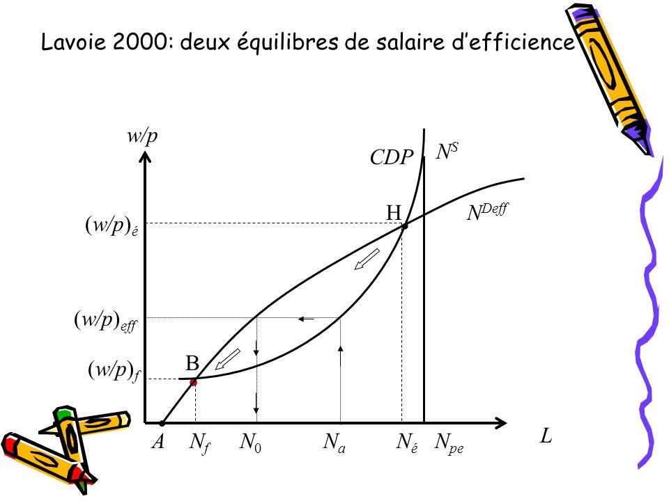 Lavoie 2000: deux équilibres de salaire defficience L N pe NaNa N Deff CDP w/p (w/p) f (w/p) é NéNé NfNf N0N0 (w/p) eff NSNS A B H