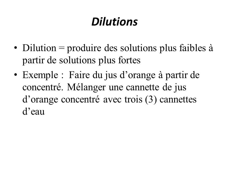 Dilutions Dilution = produire des solutions plus faibles à partir de solutions plus fortes Exemple : Faire du jus dorange à partir de concentré. Mélan