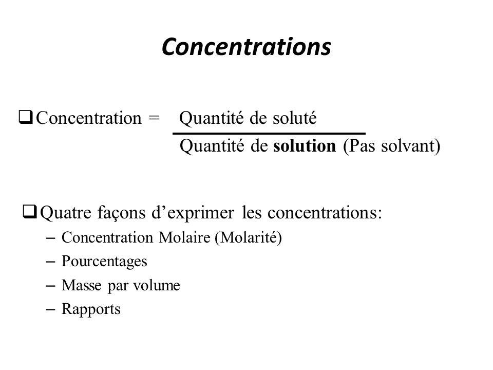 Concentrations Concentration = Quantité de soluté Quantité de solution (Pas solvant) Quatre façons dexprimer les concentrations: – Concentration Molai