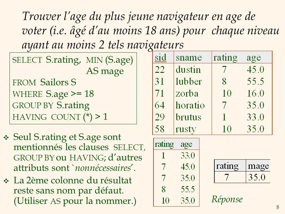 9 Trouver le nombre de réservations faites pour chaque bateau rouge Grouping utilisant le join de 3 relations.