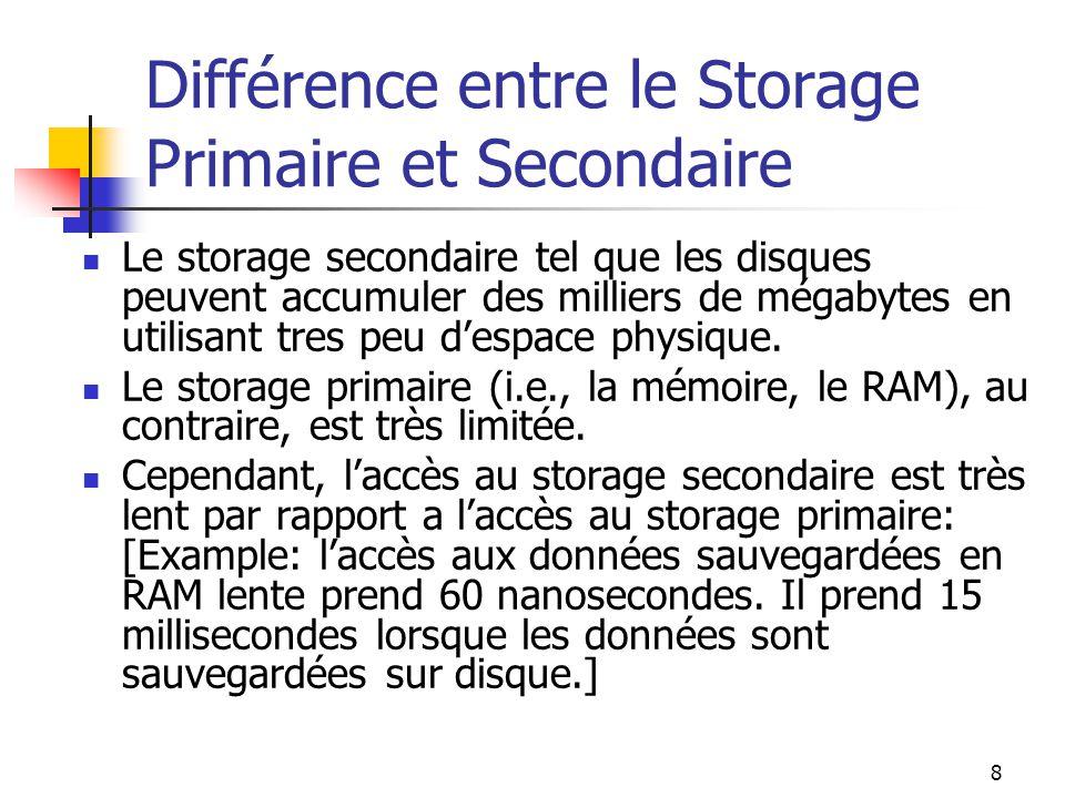8 Différence entre le Storage Primaire et Secondaire Le storage secondaire tel que les disques peuvent accumuler des milliers de mégabytes en utilisant tres peu despace physique.
