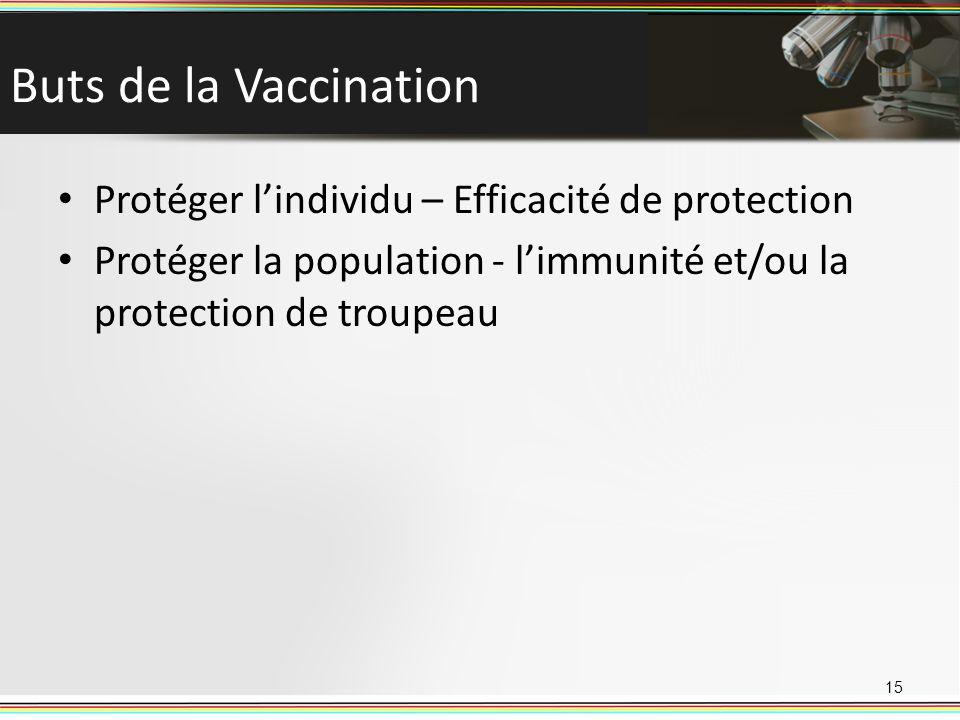 Buts de la Vaccination Protéger lindividu – Efficacité de protection Protéger la population - limmunité et/ou la protection de troupeau 15