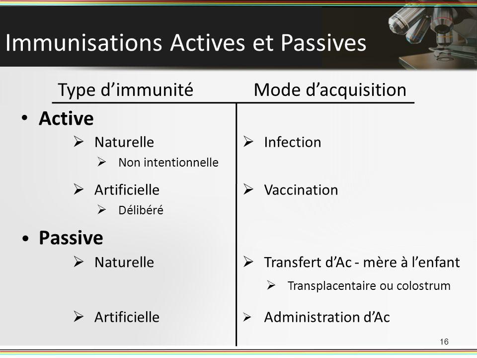 Immunisations Actives et Passives 16 Active Naturelle Non intentionnelle Artificielle Délibéré Passive Naturelle Artificielle Infection Vaccination Ty