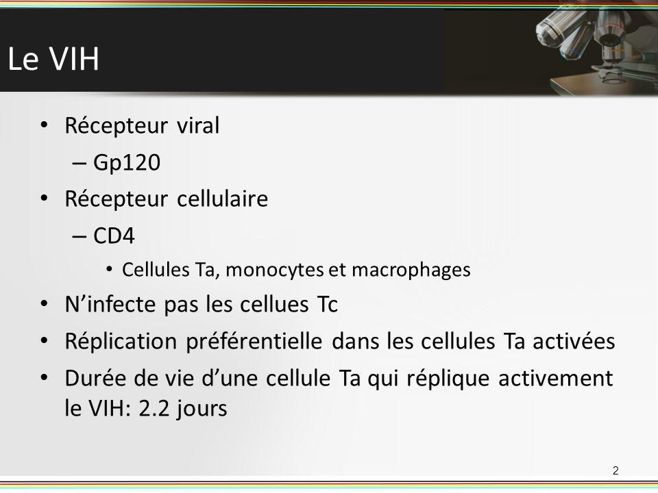 Le VIH Récepteur viral – Gp120 Récepteur cellulaire – CD4 Cellules Ta, monocytes et macrophages Ninfecte pas les cellues Tc Réplication préférentielle
