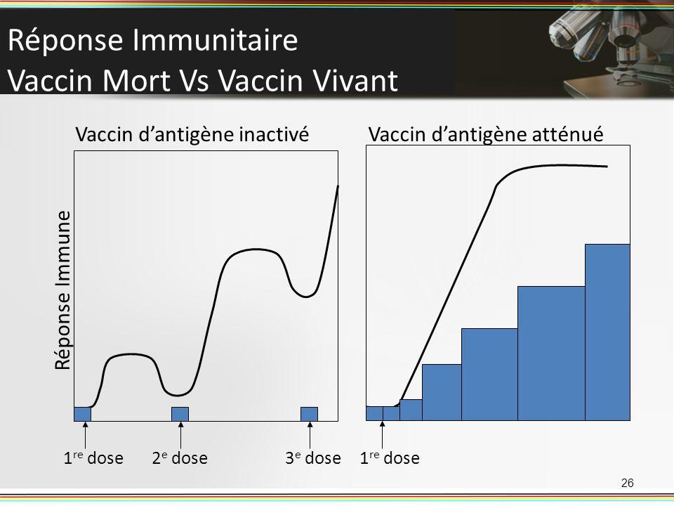 Réponse Immunitaire Vaccin Mort Vs Vaccin Vivant 26 Vaccin dantigène inactivé Réponse Immune 1 re dose2 e dose3 e dose Vaccin dantigène atténué 1 re d
