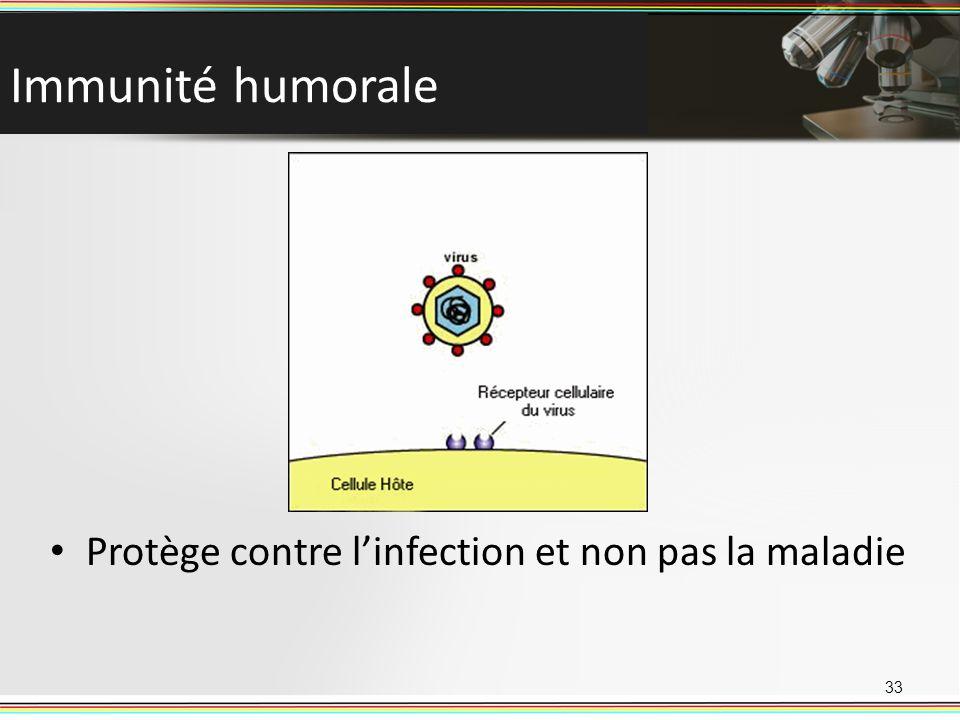 Immunité humorale 33 Protège contre linfection et non pas la maladie