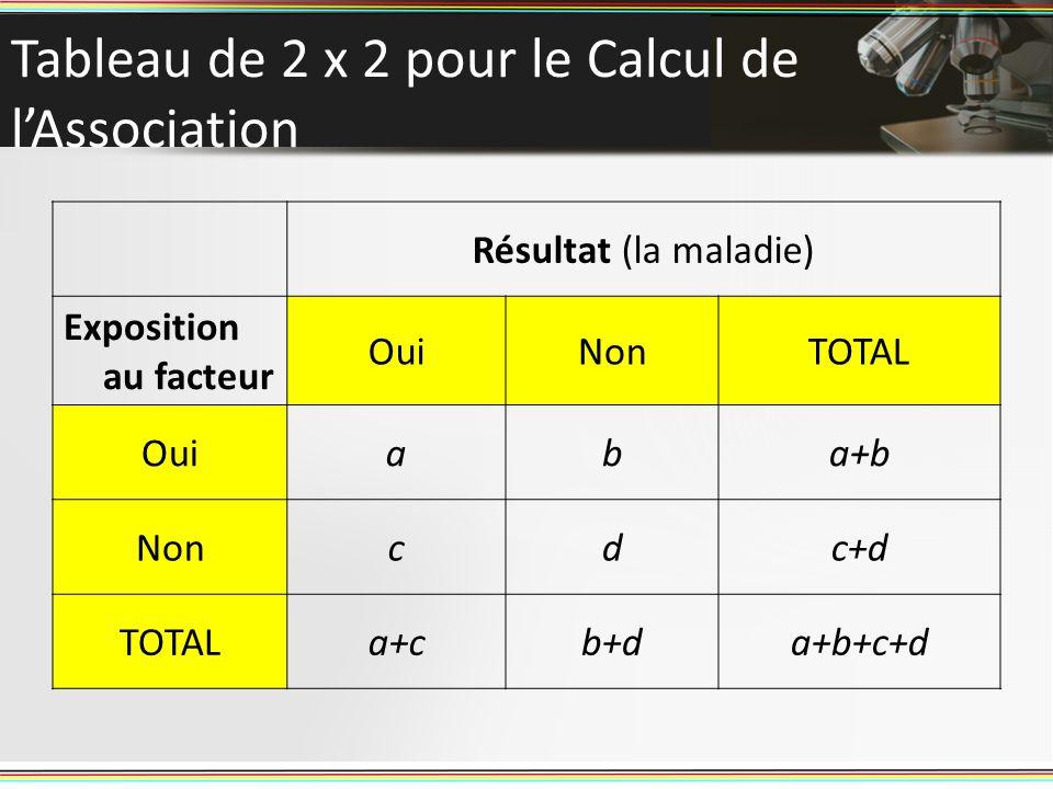Tableau de 2 x 2 pour le Calcul de lAssociation Résultat (la maladie) Exposition au facteur OuiNonTOTAL Ouiaba+b Noncdc+d TOTALa+cb+da+b+c+d