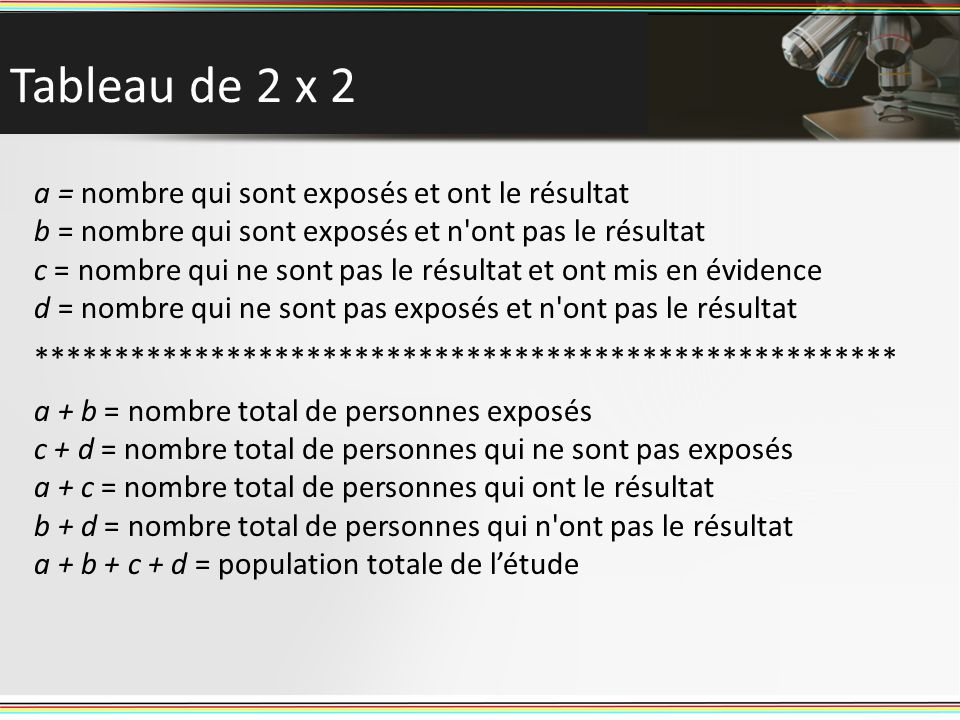 Tableau de 2 x 2 a = nombre qui sont exposés et ont le résultat b = nombre qui sont exposés et n'ont pas le résultat c = nombre qui ne sont pas le rés