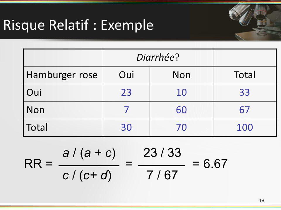 Risque Relatif : Exemple Diarrhée? Hamburger roseOuiNonTotal Oui231033 Non76067 Total3070100 a / (a + c) 23 / 33 RR = == 6.67 c / (c+ d) 7 / 67 18
