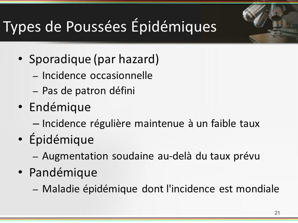 Types de Poussées Épidémiques Sporadique (par hazard) – Incidence occasionnelle – Pas de patron défini Endémique – Incidence régulière maintenue à un