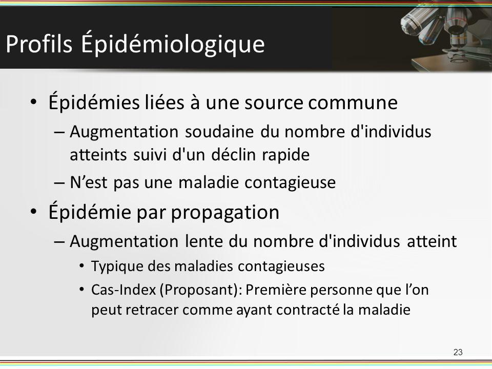 Profils Épidémiologique Épidémies liées à une source commune – Augmentation soudaine du nombre d'individus atteints suivi d'un déclin rapide – Nest pa