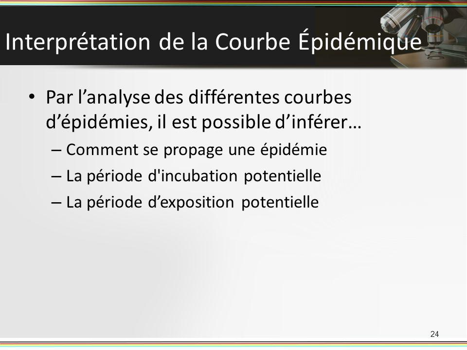 Interprétation de la Courbe Épidémique Par lanalyse des différentes courbes dépidémies, il est possible dinférer… – Comment se propage une épidémie –