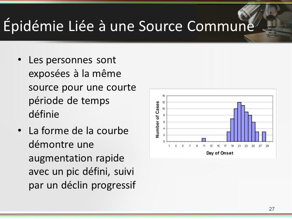 Épidémie Liée à une Source Commune Les personnes sont exposées à la même source pour une courte période de temps définie La forme de la courbe démontre une augmentation rapide avec un pic défini, suivi par un déclin progressif 27