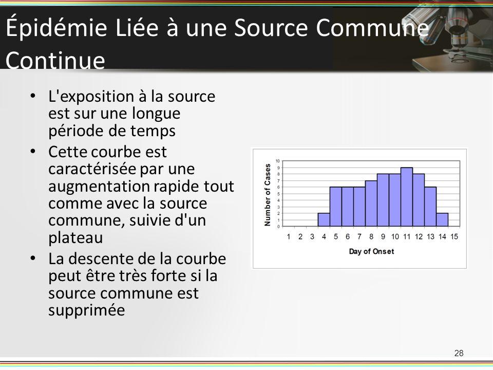 Épidémie Liée à une Source Commune Continue L'exposition à la source est sur une longue période de temps Cette courbe est caractérisée par une augment