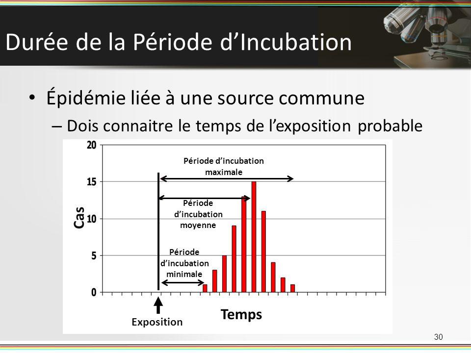 Durée de la Période dIncubation Épidémie liée à une source commune – Dois connaitre le temps de lexposition probable 30 Cas Temps Exposition Période d