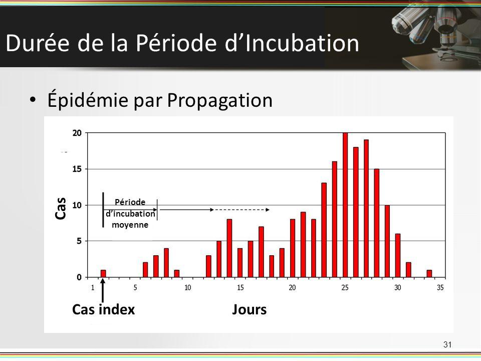Durée de la Période dIncubation Épidémie par Propagation 31 Cas indexJours Cas Période dincubation moyenne
