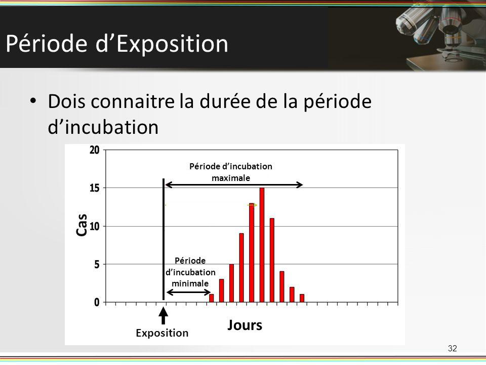 Période dExposition Dois connaitre la durée de la période dincubation 32 Cas Jours Exposition Période dincubation minimale Période dincubation maximal