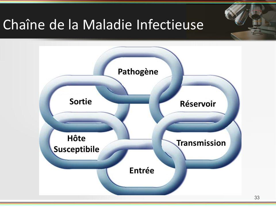 Chaîne de la Maladie Infectieuse 33 Pathogène Sortie Pathogène Sortie Hôte Susceptibile Transmission Réservoir Entrée