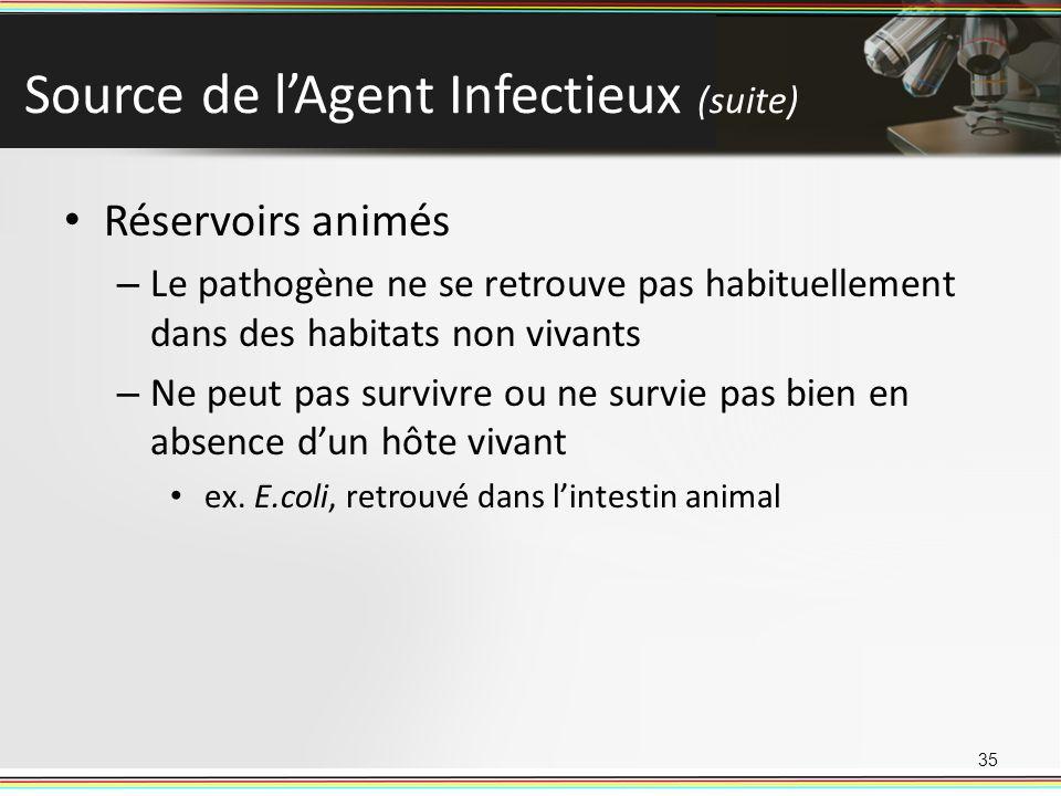 Source de lAgent Infectieux (suite) Réservoirs animés – Le pathogène ne se retrouve pas habituellement dans des habitats non vivants – Ne peut pas survivre ou ne survie pas bien en absence dun hôte vivant ex.