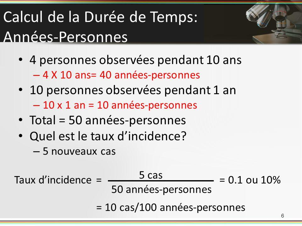 Calcul de la Durée de Temps: Années-Personnes 4 personnes observées pendant 10 ans – 4 X 10 ans= 40 années-personnes 10 personnes observées pendant 1 an – 10 x 1 an = 10 années-personnes Total = 50 années-personnes Quel est le taux dincidence.