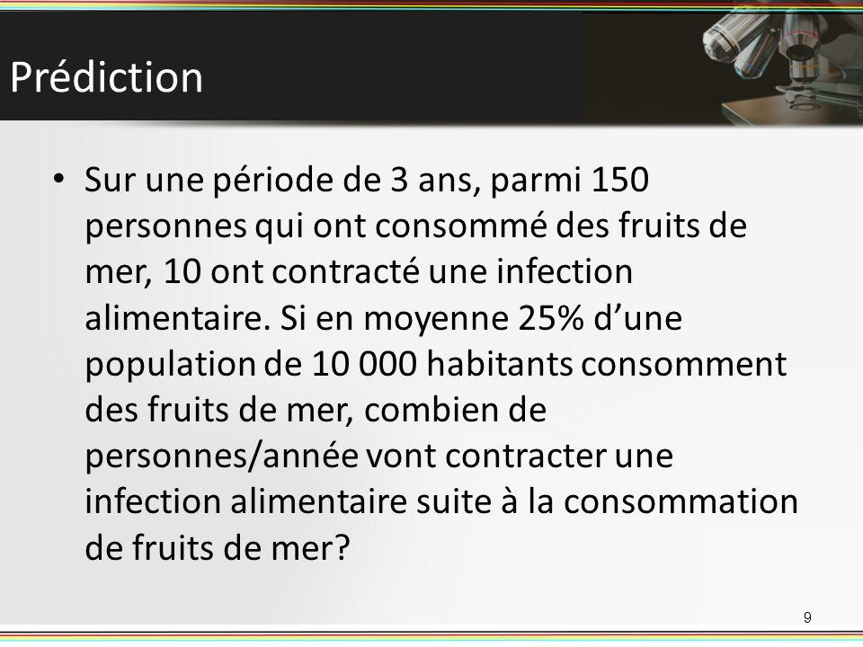 Prédiction 9 Sur une période de 3 ans, parmi 150 personnes qui ont consommé des fruits de mer, 10 ont contracté une infection alimentaire. Si en moyen
