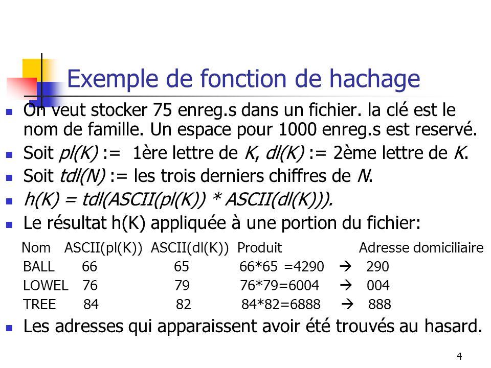 4 Exemple de fonction de hachage On veut stocker 75 enreg.s dans un fichier. la clé est le nom de famille. Un espace pour 1000 enreg.s est reservé. So