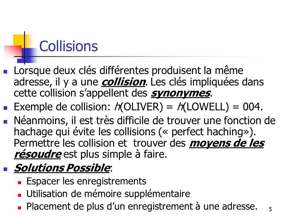 6 Collisions: solutions possibles Espacer les enregistrements: éviter des regroupement denregistrements autour dun nombre réduit dadresse en cherchant des fonction de hachage qui distribue les enregistrements de la manière la hasardeuse possible.