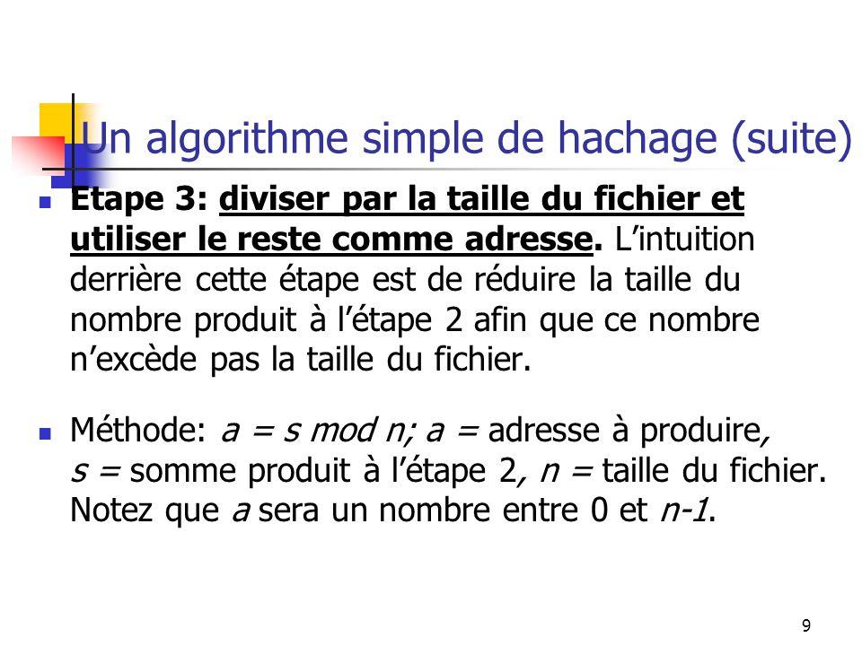 9 Un algorithme simple de hachage (suite) Etape 3: diviser par la taille du fichier et utiliser le reste comme adresse. Lintuition derrière cette étap