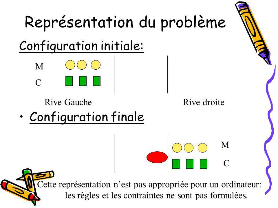 Représentation du problème Configuration initiale: Configuration finale Cette représentation nest pas appropriée pour un ordinateur: les règles et les