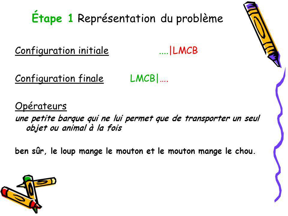 Étape 1 Représentation du problème Configuration initiale....|LMCB Configuration finaleLMCB|…. Opérateurs une petite barque qui ne lui permet que de t